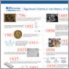 history of virology